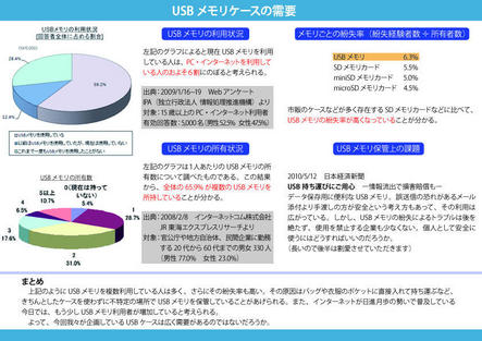 デジハリ大学06 USBメモリのマーケット調査